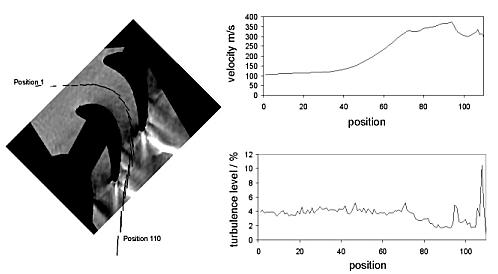 image of velocity measurements