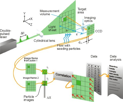 image of particle image velocimetry overview
