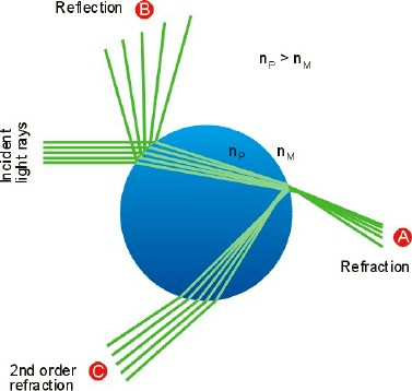 image of relative refraction