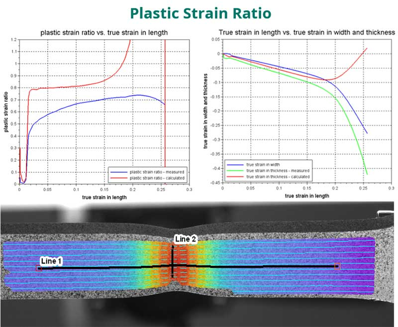 plastic strain ratio graphs